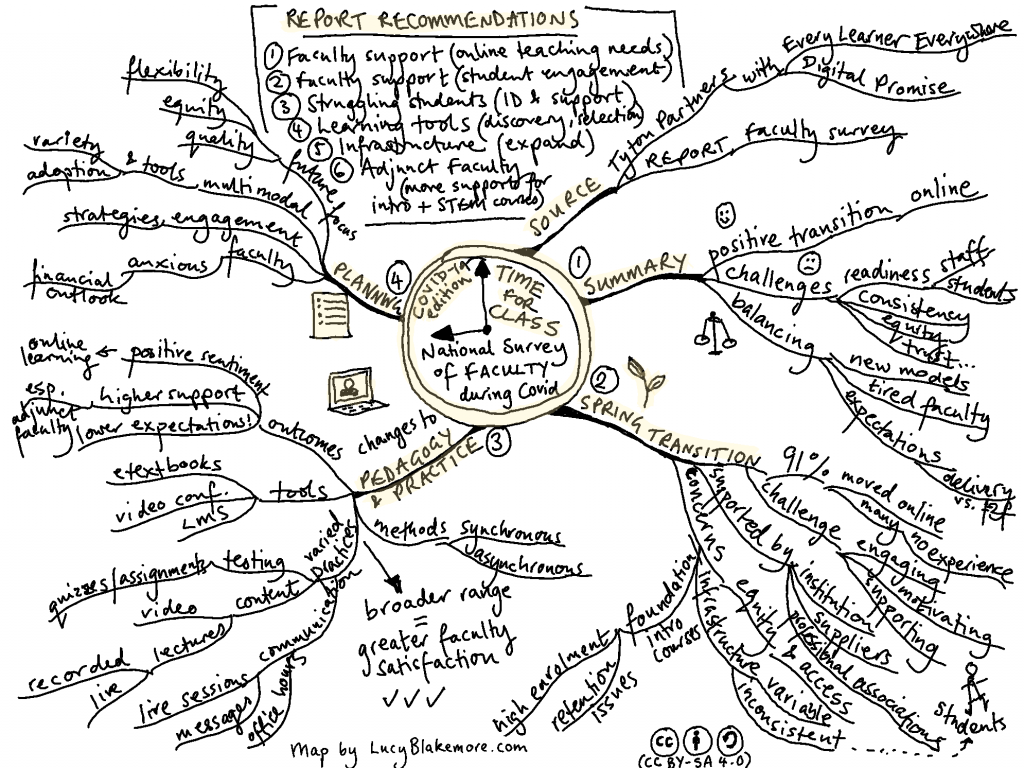 Mindmap of survey findings