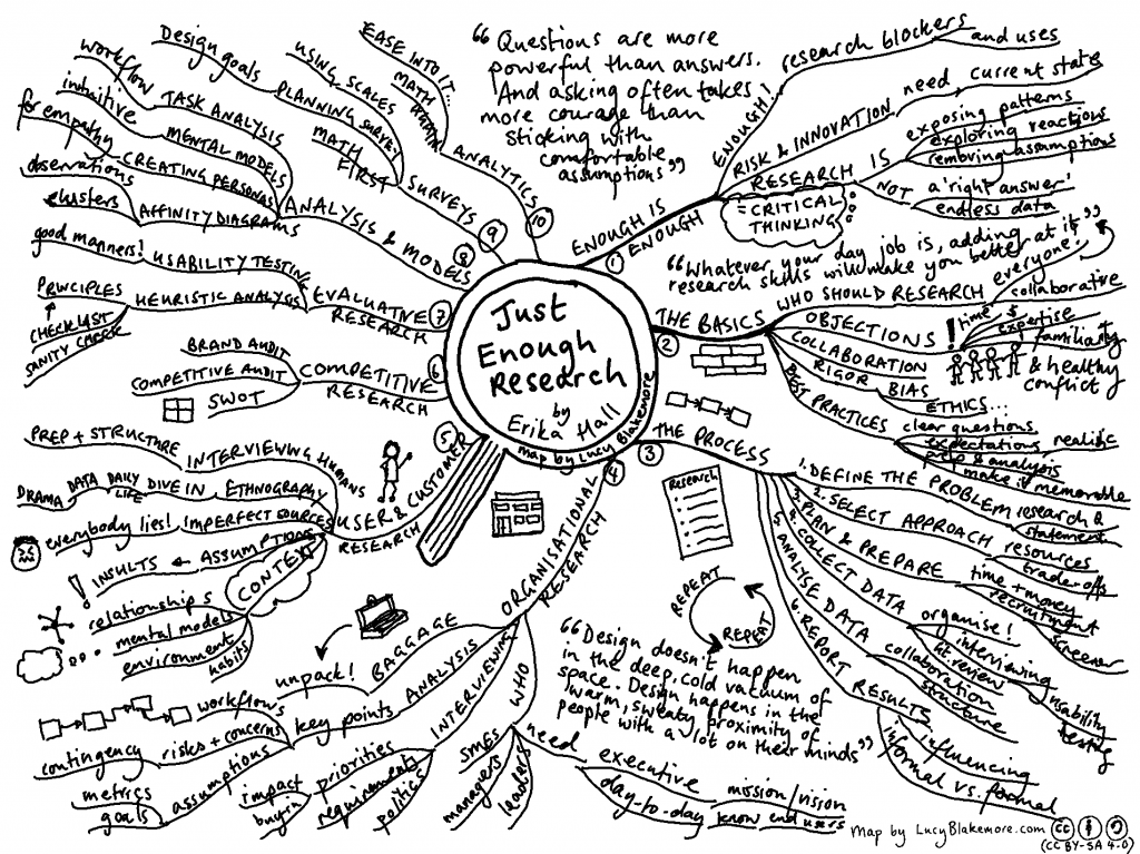 Mind map of book chapters and content from Just Enough Research