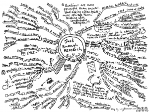 Just Enough Research mindmap